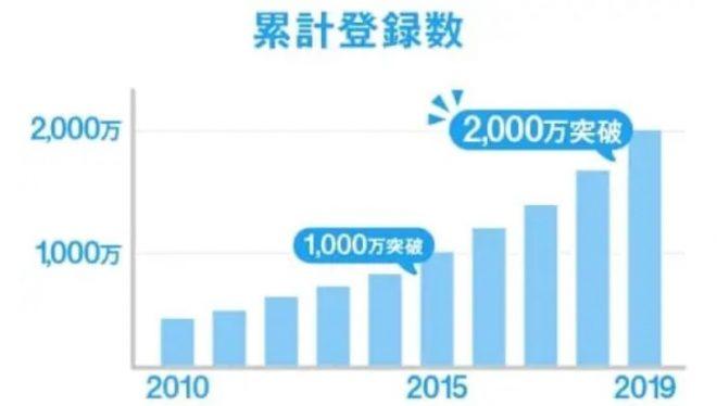 ハッピーメールの会員登録数は国内最大級の2,000万人